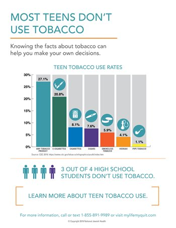 Most Teens Don't Use Tobacco